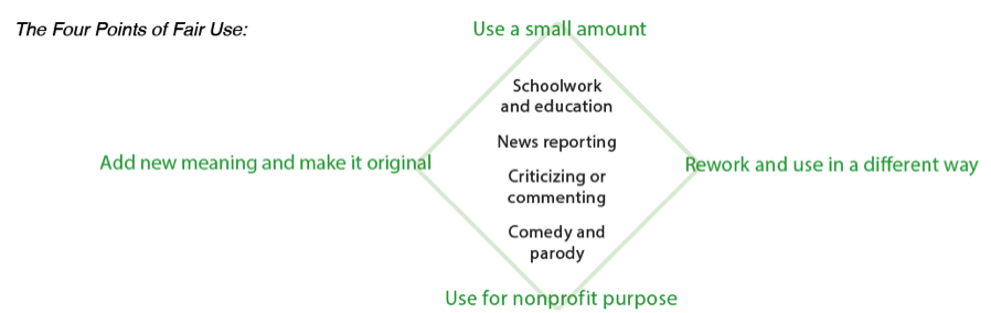 The Four Points of Fair Use